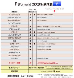 電動ガンカスタム「タイプF」仕様表